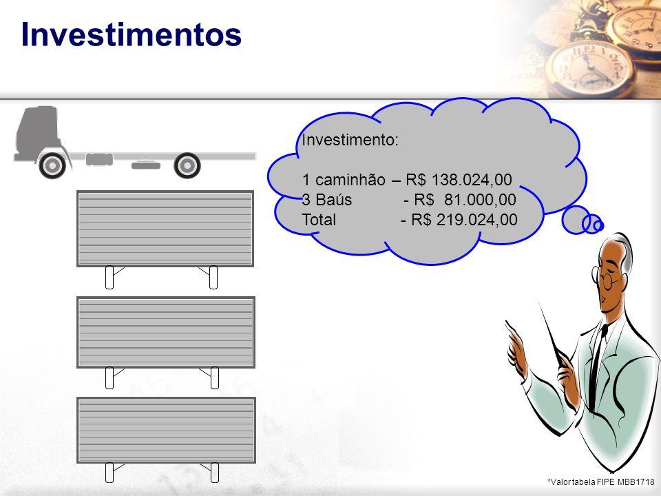 Investimentos *Valor tabela FIPE MBB1718 Investimento: 1 caminhão – R$ 138.024,00 3 Baús - R$ 81.000,00 Total - R$ 219.024,00