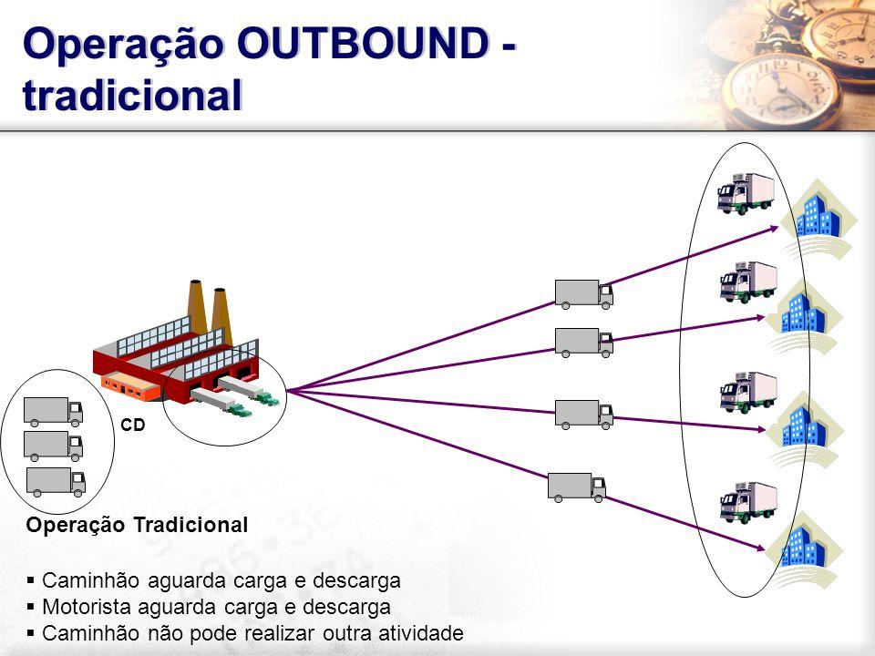 Operação OUTBOUND - tradicional Operação Tradicional Caminhão aguarda carga e descarga Motorista aguarda carga e descarga Caminhão não pode realizar o