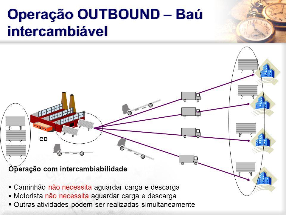 Operação OUTBOUND – Baú intercambiável Operação com intercambiabilidade Caminhão não necessita aguardar carga e descarga Motorista não necessita aguar