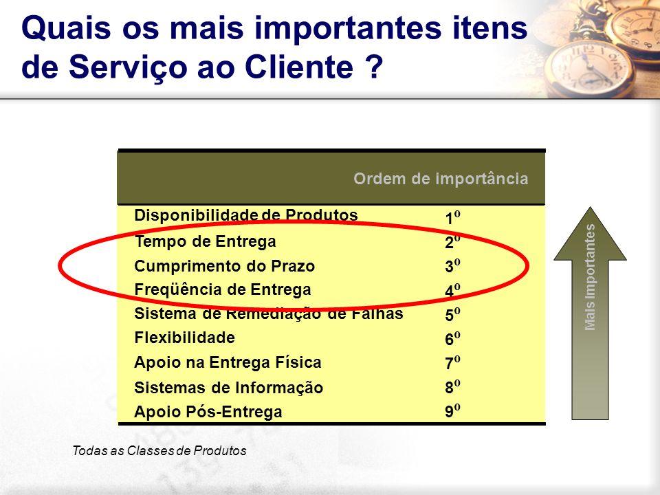 Entraves no Abastecimento do Varejo de São Paulo Fonte: https://www3.prefeitura.sp.gov.br/caminhoes_zmrc/Forms/frm010_Entrada.aspxhttps://www3.prefeitura.sp.gov.br/caminhoes_zmrc/Forms/frm010_Entrada.aspx RODIZIO MUNICIPAL (Decreto nº 37.085/97).