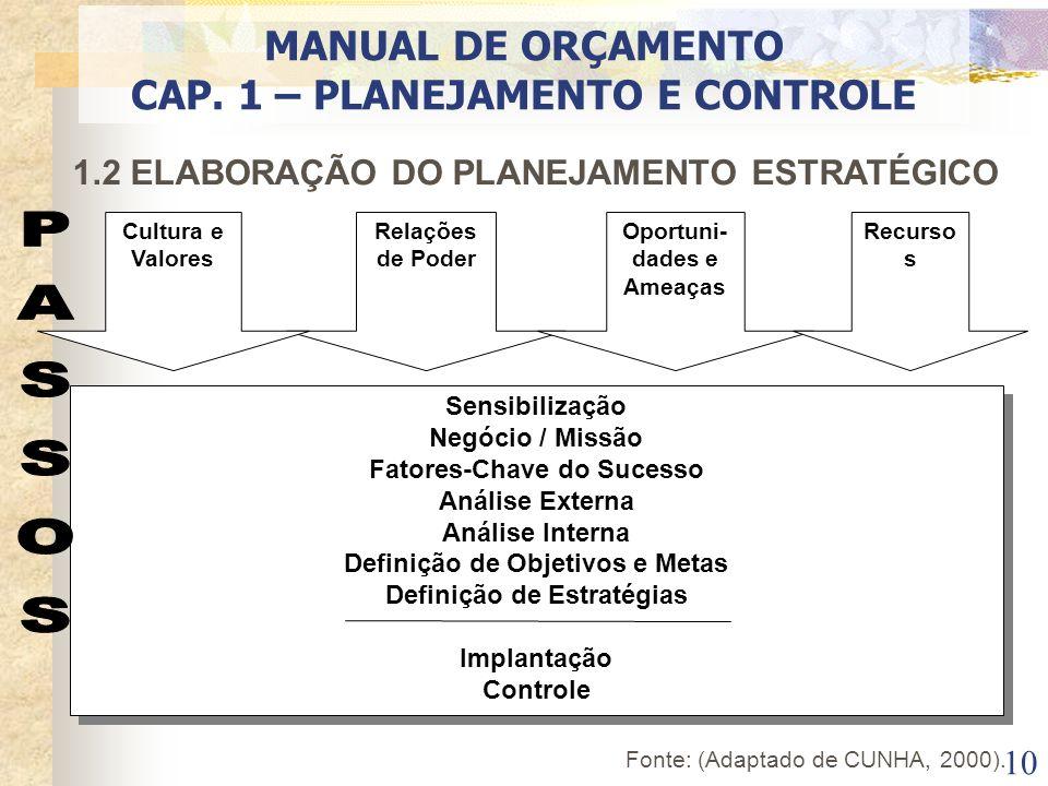 10 1.2 ELABORAÇÃO DO PLANEJAMENTO ESTRATÉGICO Sensibilização Negócio / Missão Fatores-Chave do Sucesso Análise Externa Análise Interna Definição de Ob
