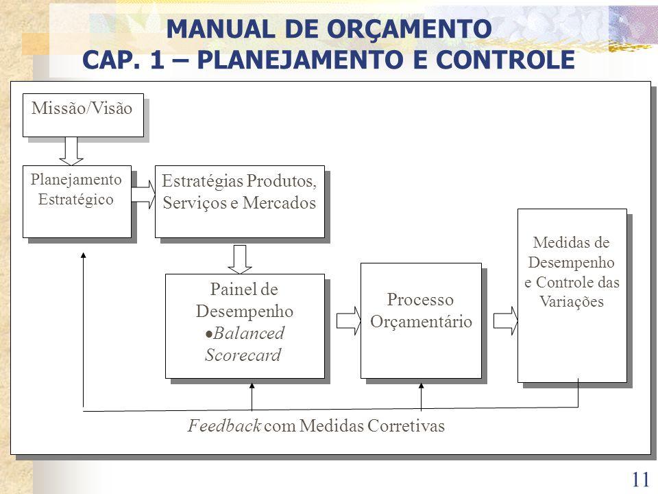11 Feedback com Medidas Corretivas Feedback com Medidas Corretivas Planejamento Estratégico Estratégias Produtos, Serviços e Mercados Painel de Desemp