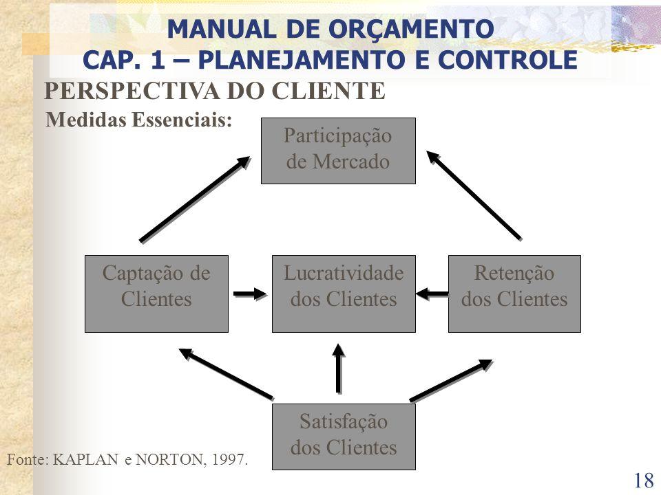 18 PERSPECTIVA DO CLIENTE Medidas Essenciais: Fonte: KAPLAN e NORTON, 1997. Participação de Mercado Lucratividade dos Clientes Captação de Clientes Sa