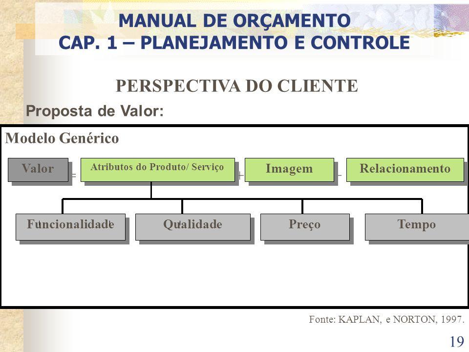 19 PERSPECTIVA DO CLIENTE Proposta de Valor: Modelo Genérico = ++ Valor Atributos do Produto/ Serviço Imagem Relacionamento Funcionalidade Qualidade P