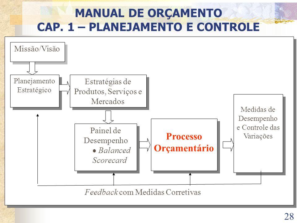28 Feedback com Medidas Corretivas Feedback com Medidas Corretivas Planejamento Estratégico Estratégias de Produtos, Serviços e Mercados Painel de Des