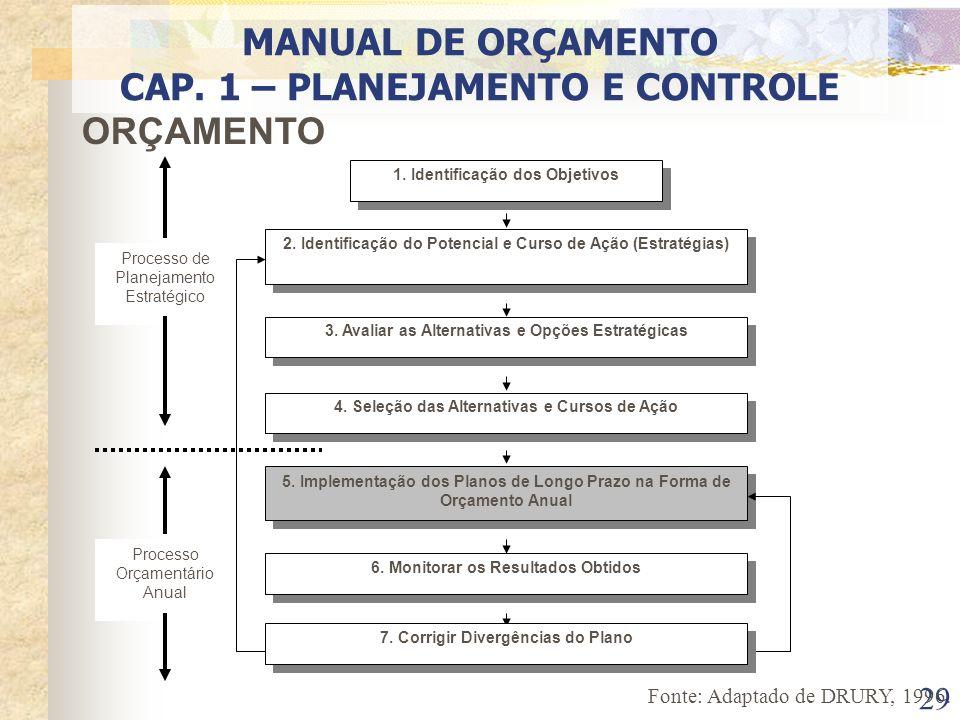 29 ORÇAMENTO 1. Identificação dos Objetivos 2. Identificação do Potencial e Curso de Ação (Estratégias) 3. Avaliar as Alternativas e Opções Estratégic