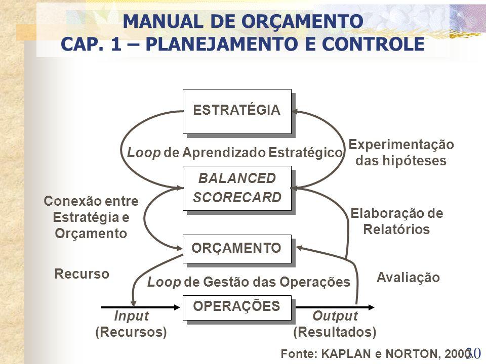 30 ESTRATÉGIA BALANCED SCORECARD ORÇAMENTO OPERAÇÕES Loop de Gestão das Operações Loop de Aprendizado Estratégico Output (Resultados) Input (Recursos)