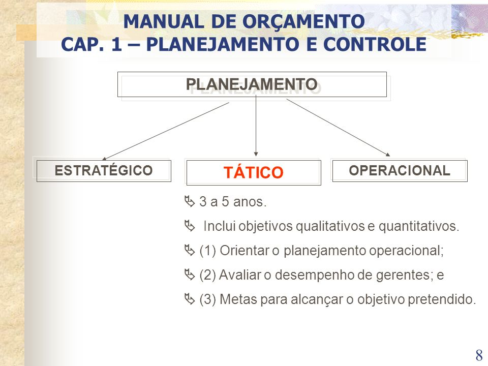 8 PLANEJAMENTO ESTRATÉGICO TÁTICO OPERACIONAL 3 a 5 anos. Inclui objetivos qualitativos e quantitativos. (1) Orientar o planejamento operacional; (2)