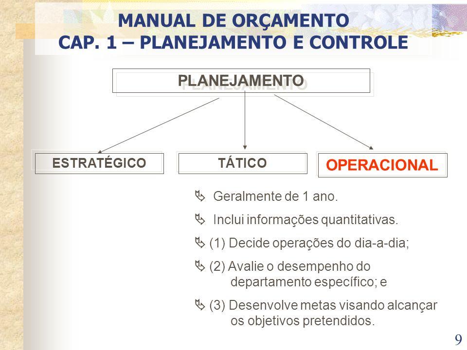 9 PLANEJAMENTO ESTRATÉGICOTÁTICO OPERACIONAL Geralmente de 1 ano. Inclui informações quantitativas. (1) Decide operações do dia-a-dia; (2) Avalie o de