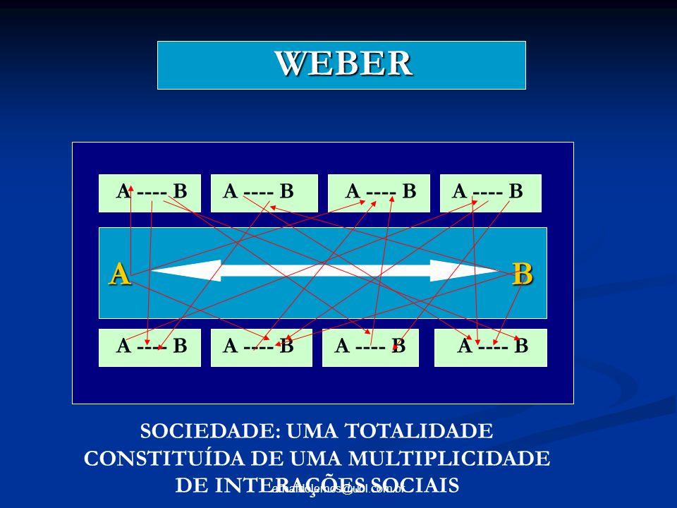 arnaldolemos@uol.com.br WEBER WEBER A B A ---- B SOCIEDADE: UMA TOTALIDADE CONSTITUÍDA DE UMA MULTIPLICIDADE DE INTERAÇÕES SOCIAIS