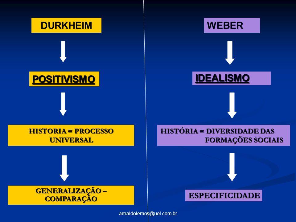 arnaldolemos@uol.com.br DURKHEIM POSITIVISMO HISTORIA = PROCESSO UNIVERSAL GENERALIZAÇÃO – COMPARAÇÃO WEBER IDEALISMO HISTÓRIA = DIVERSIDADE DAS FORMA