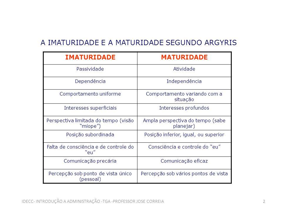 A IMATURIDADE E A MATURIDADE SEGUNDO ARGYRIS IMATURIDADEMATURIDADE PassividadeAtividade DependênciaIndependência Comportamento uniformeComportamento v