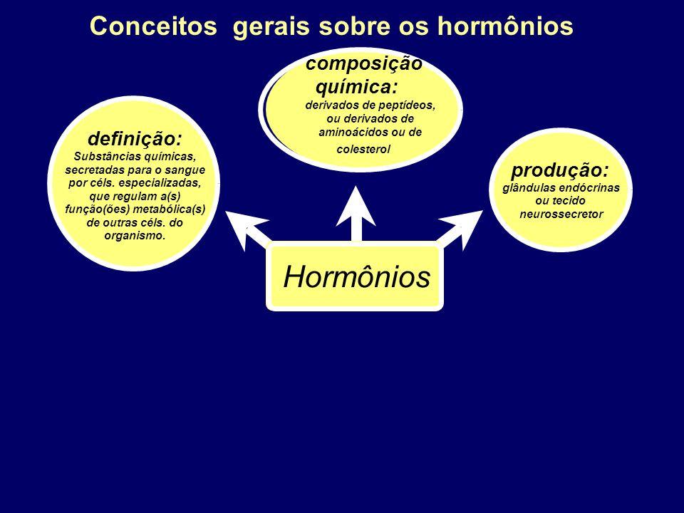 Conceitos gerais sobre os hormônios Hormônios definição: Substâncias químicas, secretadas para o sangue por céls. especializadas, que regulam a(s) fun