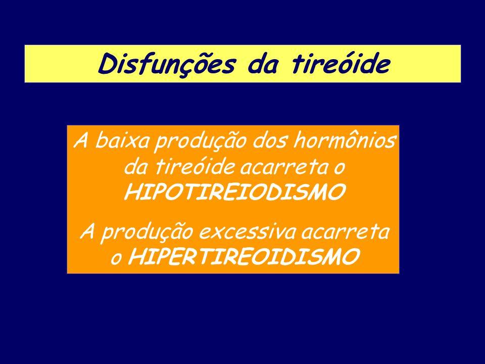 Disfunções da tireóide A baixa produção dos hormônios da tireóide acarreta o HIPOTIREIODISMO A produção excessiva acarreta o HIPERTIREOIDISMO