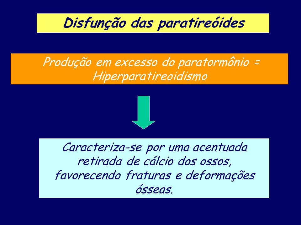 Disfunção das paratireóides Produção em excesso do paratormônio = Hiperparatireoidismo Caracteriza-se por uma acentuada retirada de cálcio dos ossos,