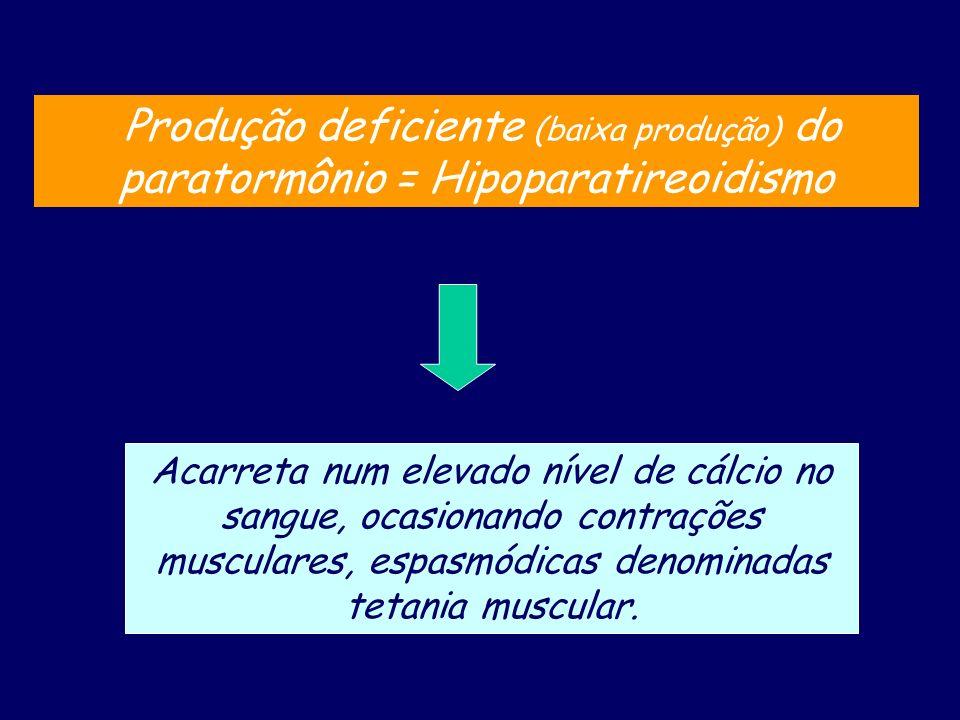 Produção deficiente (baixa produção) do paratormônio = Hipoparatireoidismo Acarreta num elevado nível de cálcio no sangue, ocasionando contrações musc