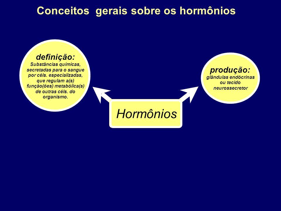 Conceitos gerais sobre os hormônios Hormônios Crescimento e desenvolvimento Funções gerais: Reprodução Regulação da disponibilidade energética