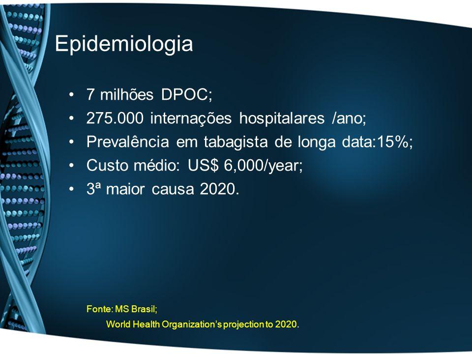 Epidemiologia 7 milhões DPOC; 275.000 internações hospitalares /ano; Prevalência em tabagista de longa data:15%; Custo médio: US$ 6,000/year; 3ª maior
