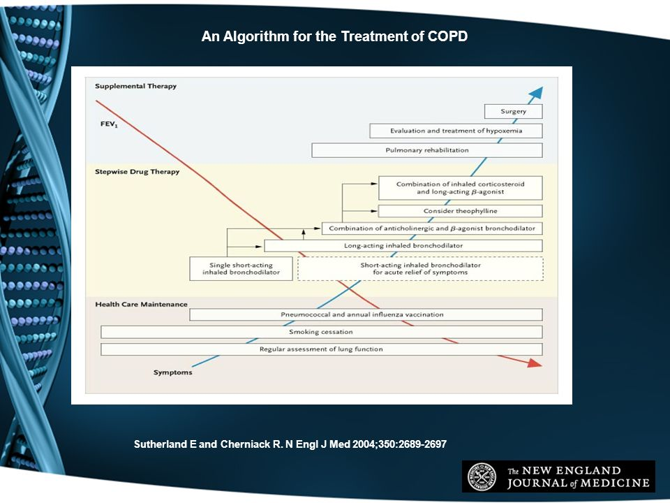 Sutherland E and Cherniack R. N Engl J Med 2004;350:2689-2697 An Algorithm for the Treatment of COPD