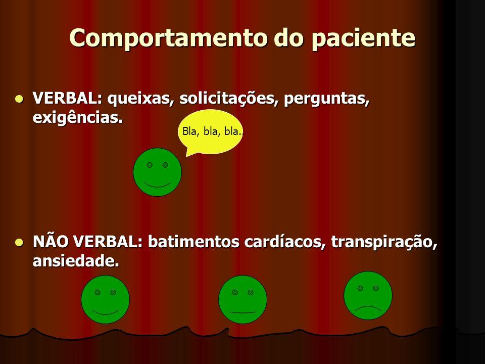 Comportamento do paciente VERBAL: queixas, solicitações, perguntas, exigências. VERBAL: queixas, solicitações, perguntas, exigências. NÃO VERBAL: bati