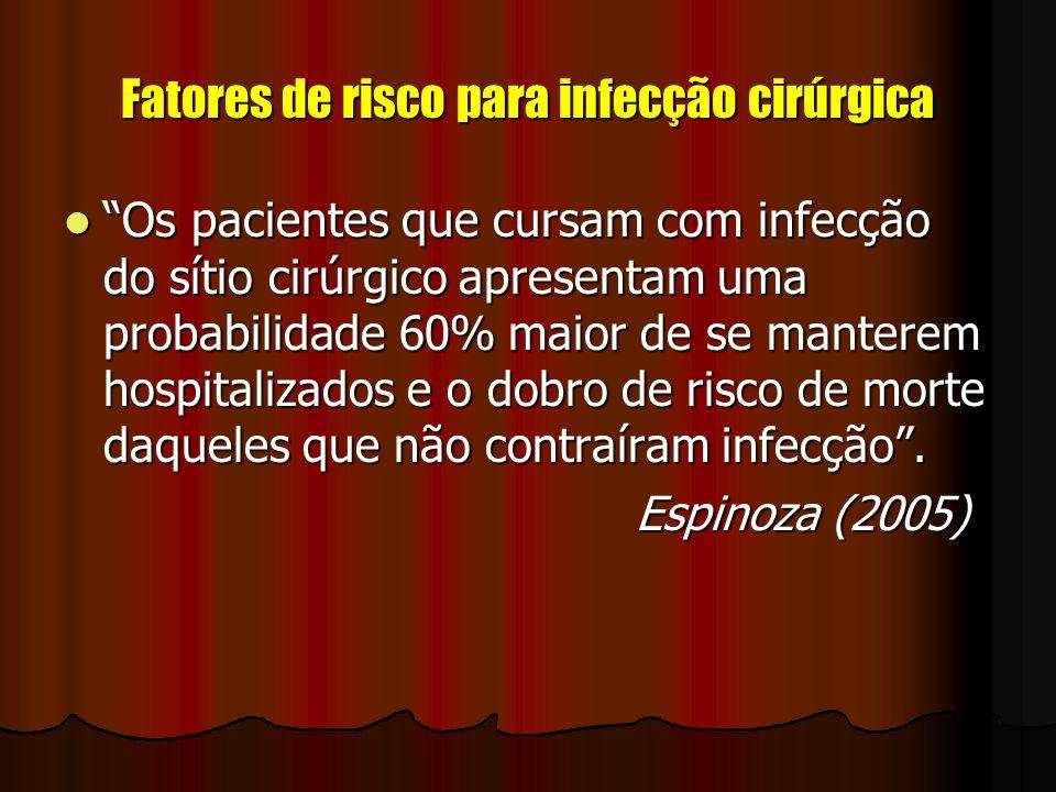 Fatores de risco para infecção cirúrgica Os pacientes que cursam com infecção do sítio cirúrgico apresentam uma probabilidade 60% maior de se manterem