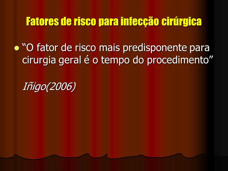 Fatores de risco para infecção cirúrgica O fator de risco mais predisponente para cirurgia geral é o tempo do procedimento O fator de risco mais predi