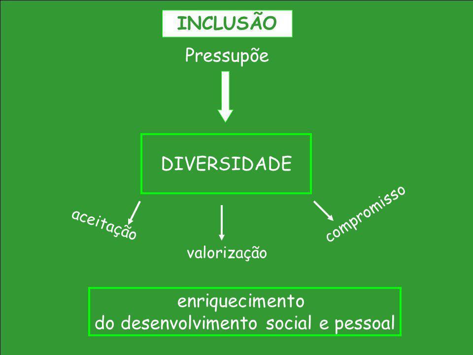 DIVERSIDADE Pressupõe aceitação valorização compromisso enriquecimento do desenvolvimento social e pessoal INCLUSÃO