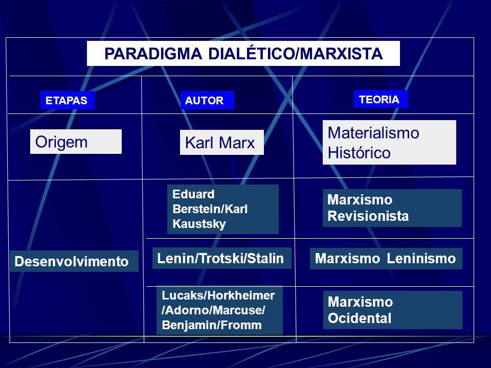 PARADIGMA DIALÉTICO/MARXISTA ETAPASAUTOR TEORIA Origem Desenvolvimento Lenin/Trotski/Stalin Karl Marx Materialismo Histórico Eduard Berstein/Karl Kaus