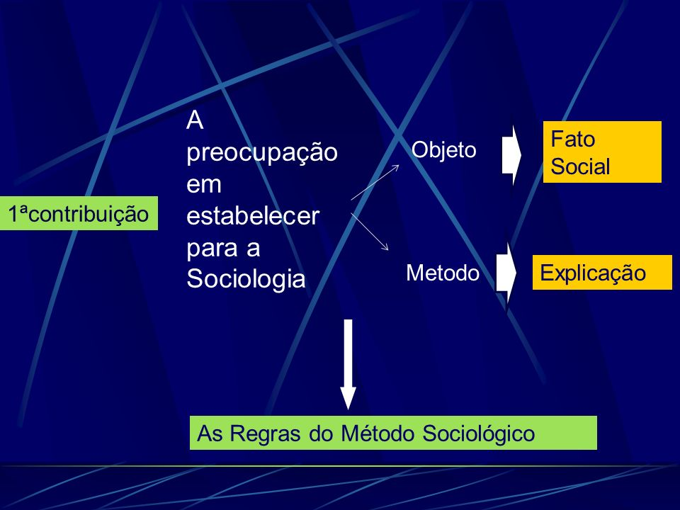 1ªcontribuição As Regras do Método Sociológico A preocupação em estabelecer para a Sociologia Objeto Metodo Fato Social Explicação