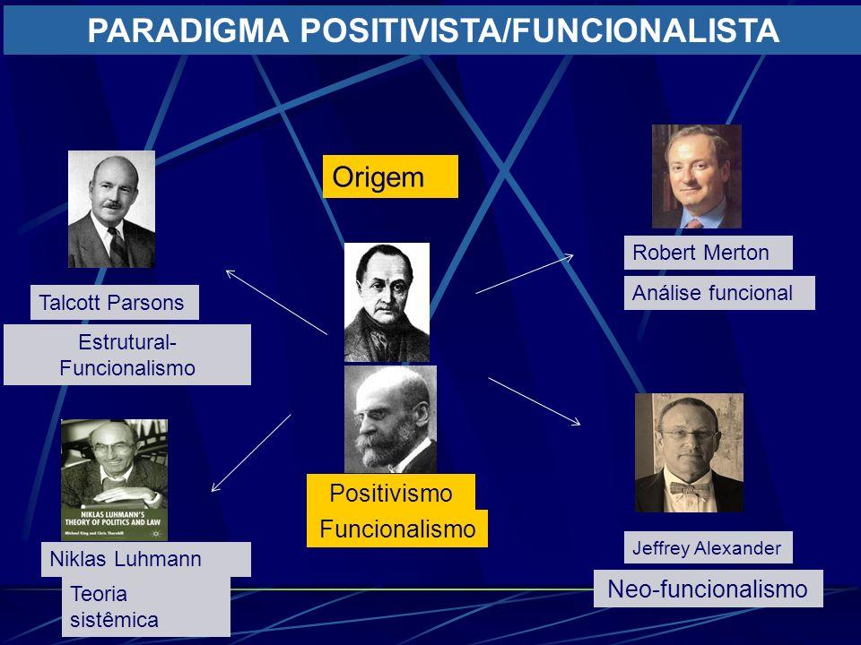 Origem Positivismo Funcionalismo Robert Merton Análise funcional Talcott Parsons Estrutural- Funcionalismo Niklas Luhmann Teoria sistêmica Jeffrey Ale