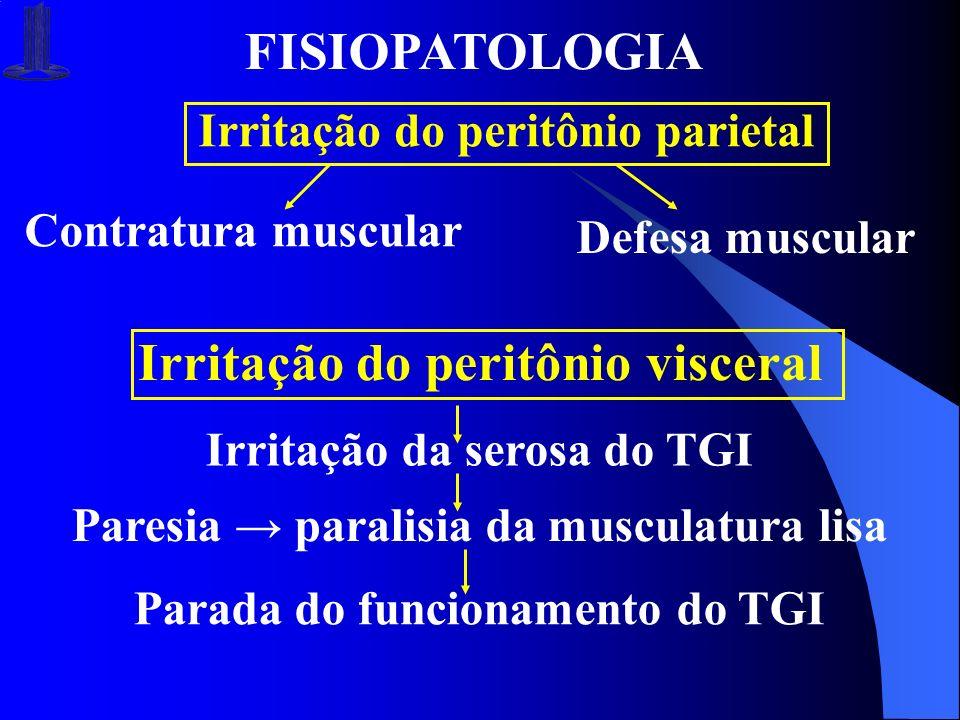 FISIOPATOLOGIA Irritação do peritônio parietal Contratura muscular Defesa muscular Irritação do peritônio visceral Irritação da serosa do TGI Paresia