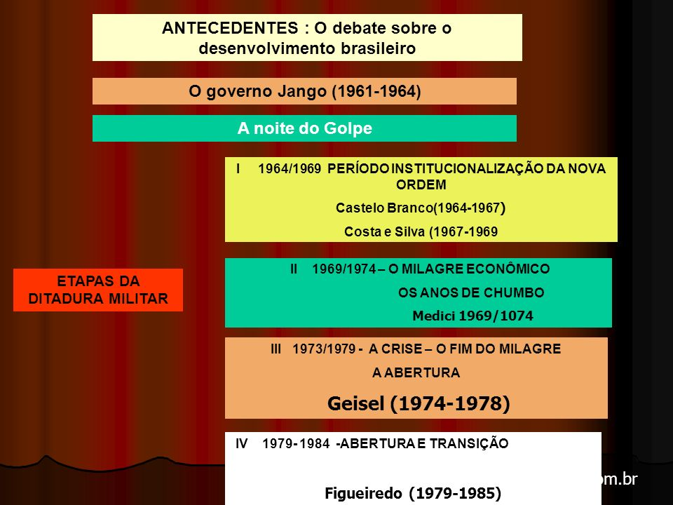 arnaldolemos@uol.com.br I 1964/1969 PERÍODO INSTITUCIONALIZAÇÃO DA NOVA ORDEM Castelo Branco(1964-1967 ) Costa e Silva (1967-1969 II 1969/1974 – O MILAGRE ECONÔMICO OS ANOS DE CHUMBO Medici 1969/1074 III 1973/1979 - A CRISE – O FIM DO MILAGRE A ABERTURA Geisel (1974-1978) IV 1979- 1984 -ABERTURA E TRANSIÇÃO Figueiredo (1979-1985) ETAPAS DA DITADURA MILITAR ANTECEDENTES : O debate sobre o desenvolvimento brasileiro O governo Jango (1961-1964) A noite do Golpe