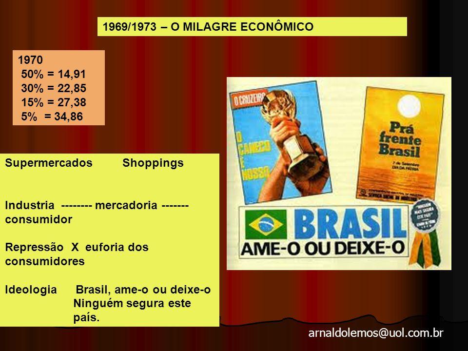 arnaldolemos@uol.com.br Período de intenso crescimento econômico e de posterior endividamento.