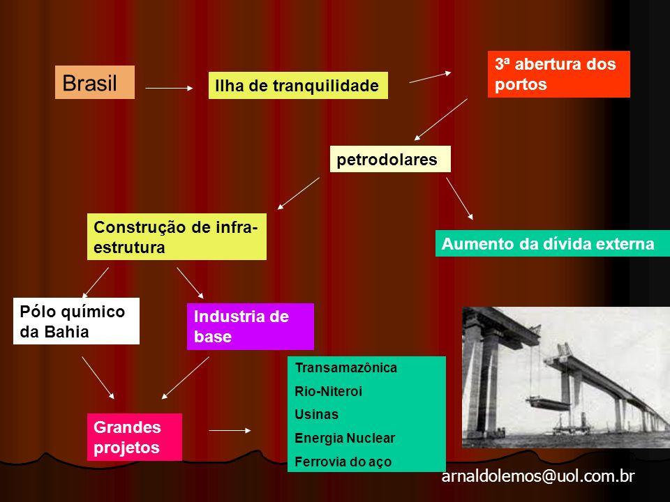 arnaldolemos@uol.com.br 1969/1973 – O MILAGRE ECONÔMICO 1970 50% = 14,91 30% = 22,85 15% = 27,38 5% = 34,86 Supermercados Shoppings Industria -------- mercadoria ------- consumidor Repressão X euforia dos consumidores Ideologia Brasil, ame-o ou deixe-o Ninguém segura este país.