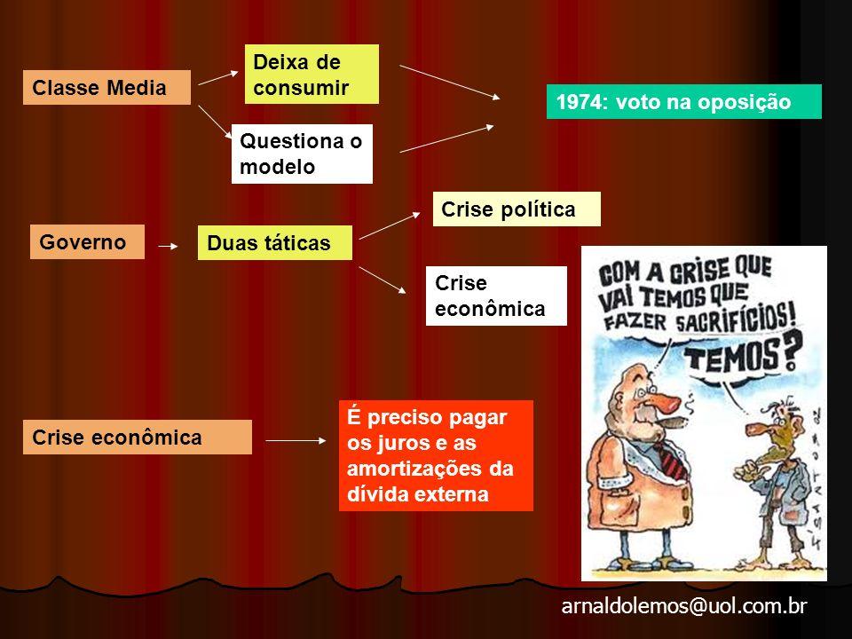 arnaldolemos@uol.com.br 1973 -1979 –A crise : o fim do milagre
