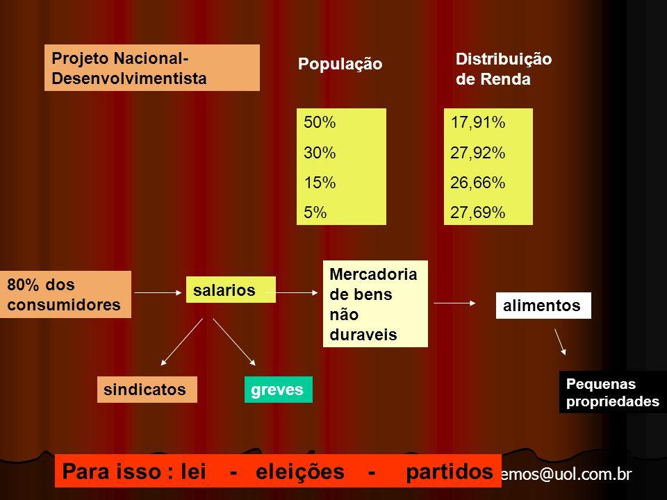arnaldolemos@uol.com.br Projeto Nacional- Desenvolvimentista População Distribuição de Renda 50% 30% 15% 5% 17,91% 27,92% 26,66% 27,69% 80% dos consumidores salarios Mercadoria de bens não duraveis sindicatosgreves alimentos Para isso : lei - eleições - partidos Pequenas propriedades