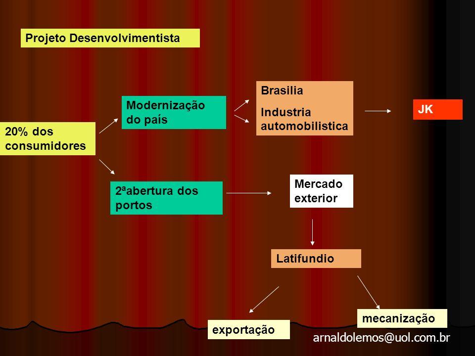arnaldolemos@uol.com.br Projeto Desenvolvimentista 20% dos consumidores Modernização do país 2ªabertura dos portos Brasilia Industria automobilistica JK Mercado exterior Latifundio exportação mecanização