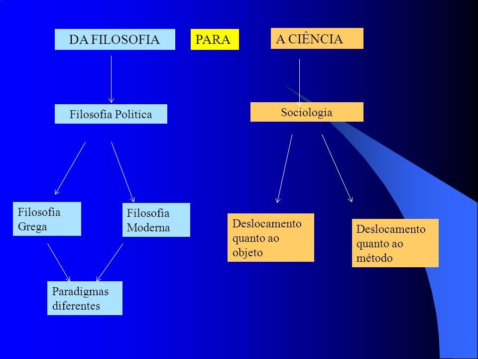 Filosofia Politica Sociologia Filosofia Grega Filosofia Moderna Paradigmas diferentes Deslocamento quanto ao objeto Deslocamento quanto ao método DA FILOSOFIAPARA A CIÊNCIA