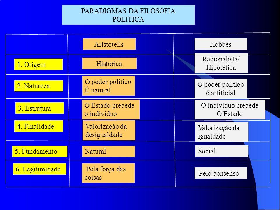 PARADIGMAS DA FILOSOFIA POLITICA 1. Origem 2. Natureza 3. Estrutura 4. Finalidade 5. Fundamento 6. Legitimidade AristotelisHobbes Historica O poder po