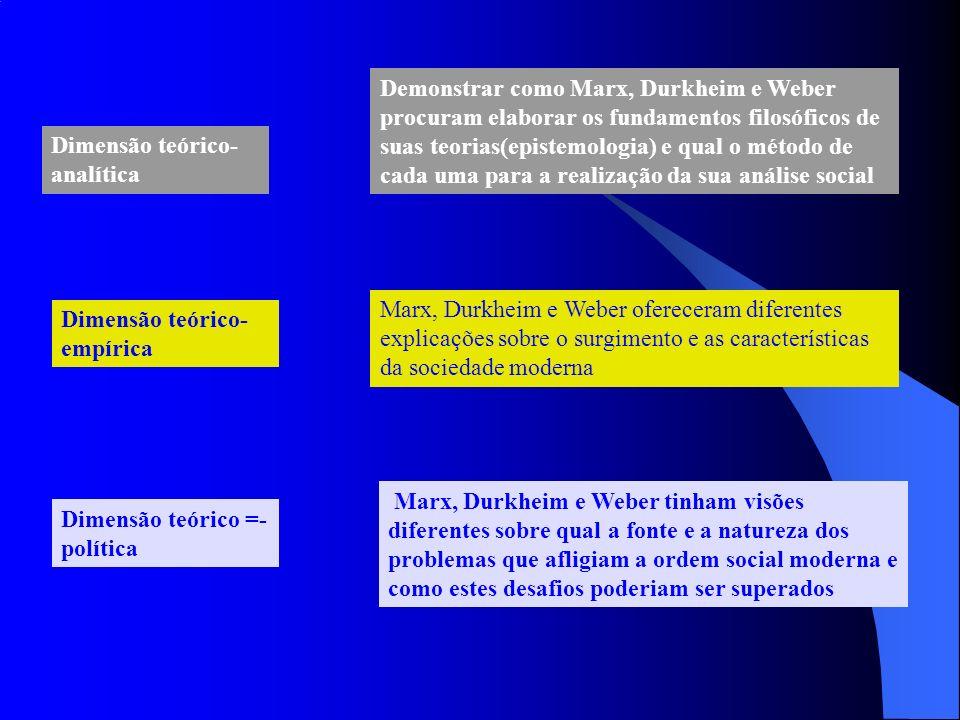 Dimensão teórico- analítica Demonstrar como Marx, Durkheim e Weber procuram elaborar os fundamentos filosóficos de suas teorias(epistemologia) e qual o método de cada uma para a realização da sua análise social Marx, Durkheim e Weber ofereceram diferentes explicações sobre o surgimento e as características da sociedade moderna Dimensão teórico- empírica Dimensão teórico =- política Marx, Durkheim e Weber tinham visões diferentes sobre qual a fonte e a natureza dos problemas que afligiam a ordem social moderna e como estes desafios poderiam ser superados