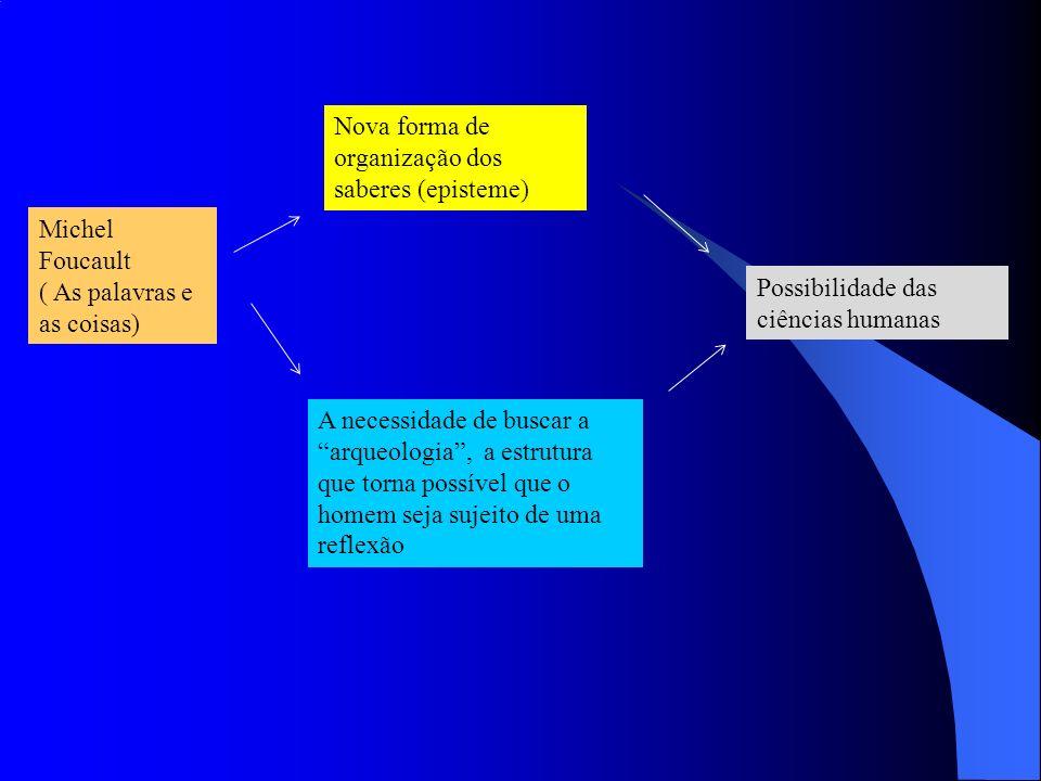 Michel Foucault ( As palavras e as coisas) Nova forma de organização dos saberes (episteme) A necessidade de buscar a arqueologia, a estrutura que torna possível que o homem seja sujeito de uma reflexão Possibilidade das ciências humanas