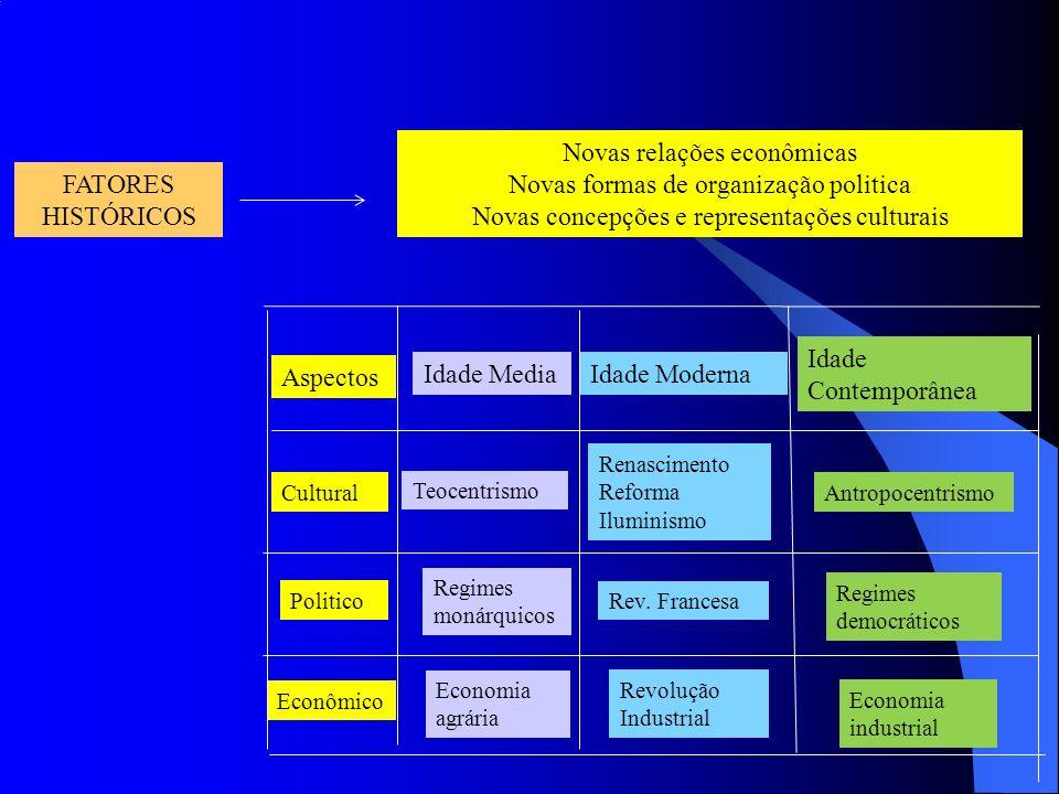 FATORES HISTÓRICOS Novas relações econômicas Novas formas de organização politica Novas concepções e representações culturais Aspectos Idade MediaIdade Moderna Idade Contemporânea Cultural Teocentrismo Renascimento Reforma Iluminismo Antropocentrismo Politico Regimes monárquicos Rev.