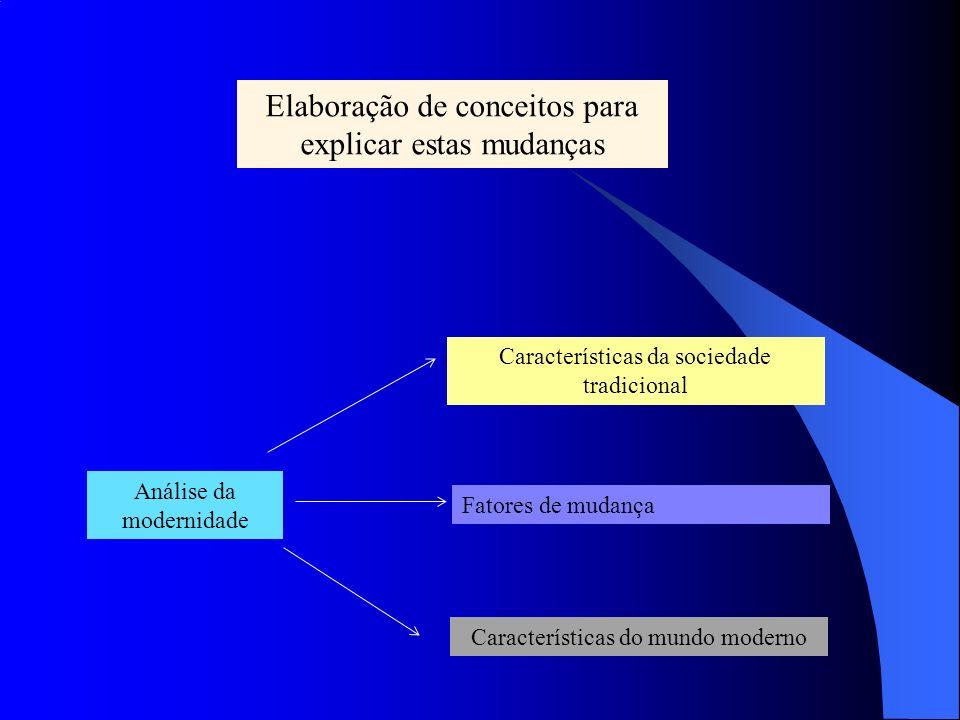 Elaboração de conceitos para explicar estas mudanças Análise da modernidade Características da sociedade tradicional Fatores de mudança Características do mundo moderno