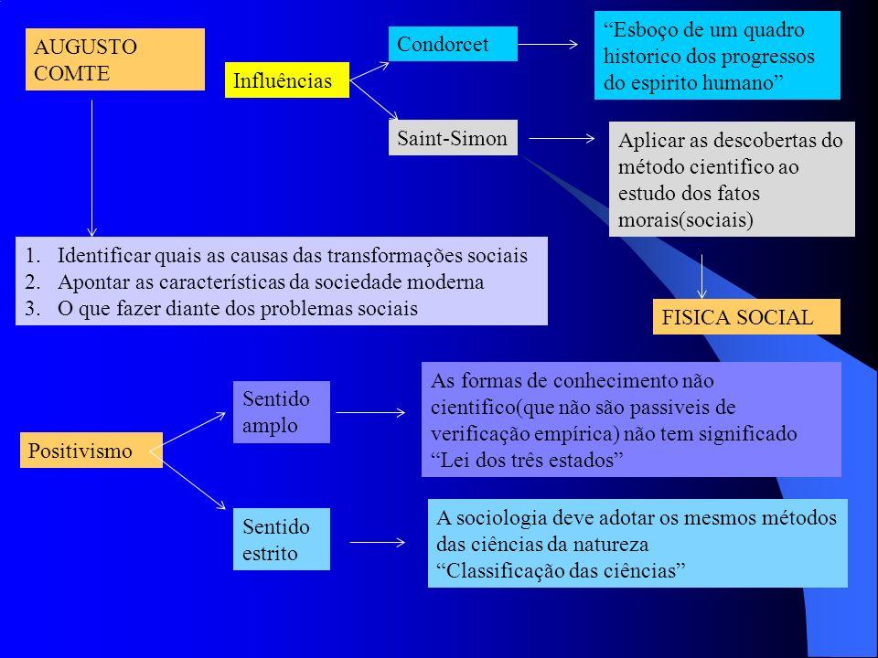 AUGUSTO COMTE 1.Identificar quais as causas das transformações sociais 2.Apontar as características da sociedade moderna 3.O que fazer diante dos prob