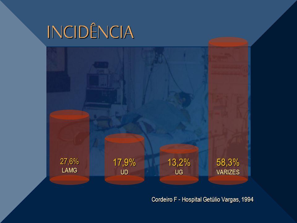 Cordeiro F - Hospital Getúlio Vargas, 1994 27,6% LAMG 17,9% UD 58,3% VARIZES 13,2% UG