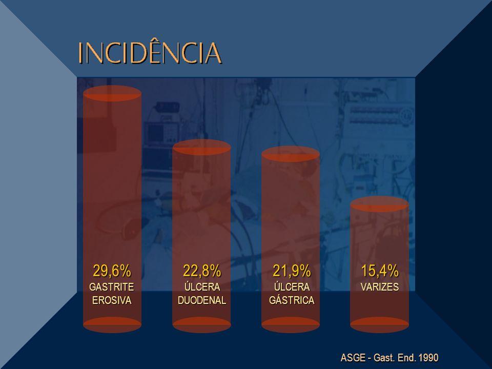 ASGE - Gast. End. 1990 29,6% GASTRITE EROSIVA 22,8% ÚLCERA DUODENAL 15,4% VARIZES 21,9% ÚLCERA GÁSTRICA