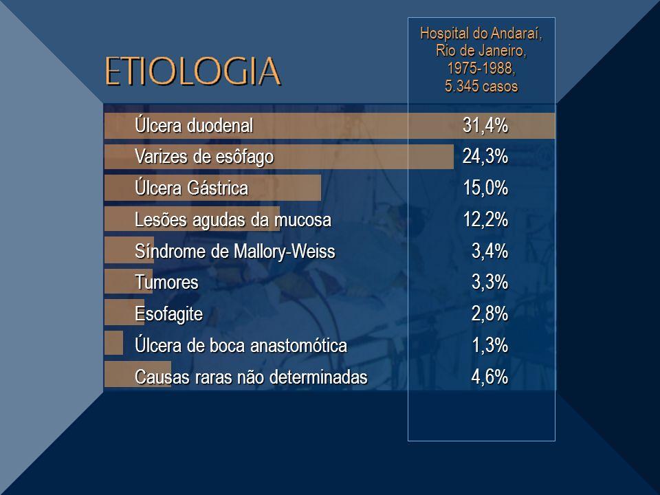 Hospital do Andaraí, Rio de Janeiro, 1975-1988, 5.345 casos 31,4%24,3%15,0%12,2%3,4%3,3%2,8%1,3%4,6% Úlcera duodenal Varizes de esôfago Úlcera Gástric