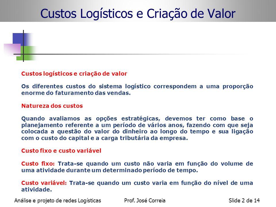 Análise e projeto de redes LogísticasProf. José CorreiaSlide 2 de 14 Custos logísticos e criação de valor Os diferentes custos do sistema logístico co