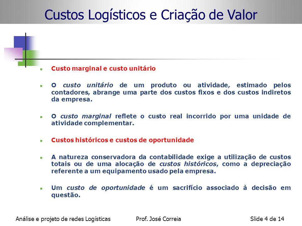 Análise e projeto de redes LogísticasProf. José CorreiaSlide 4 de 14 Custos Logísticos e Criação de Valor Custo marginal e custo unitário O custo unit