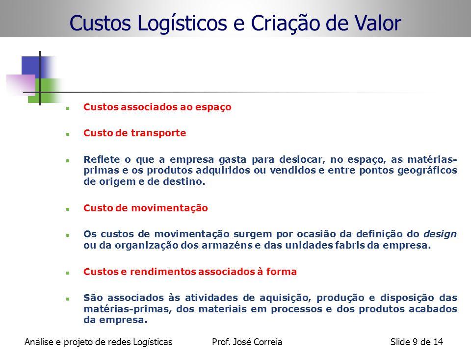 Análise e projeto de redes LogísticasProf. José CorreiaSlide 9 de 14 Custos associados ao espaço Custo de transporte Reflete o que a empresa gasta par